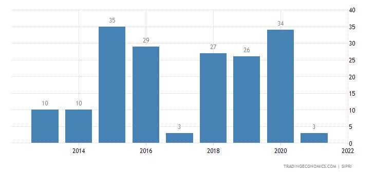 Serbia Weapons Sales