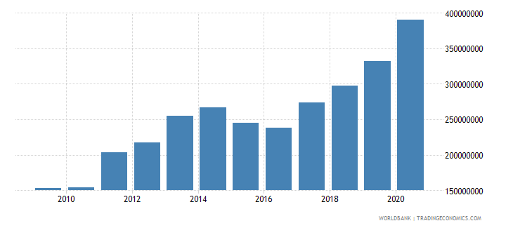 serbia workers remittances and compensation of employees paid us dollar wb data