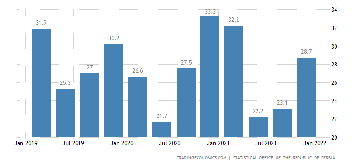 Serbia Youth Unemployment Rate
