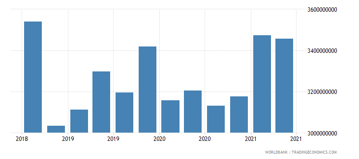 seychelles 01_cross border loans from bis reporting banks wb data