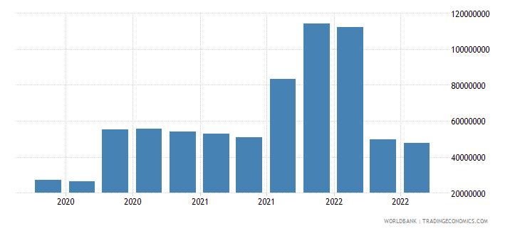 seychelles 07_multilateral loans imf wb data