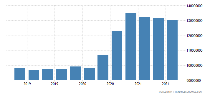 seychelles 08_multilateral loans other institutions wb data