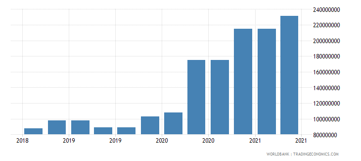seychelles 10_insured export credit exposures short term bu wb data