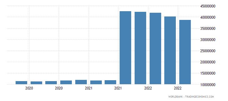 seychelles 11_sdr allocation wb data