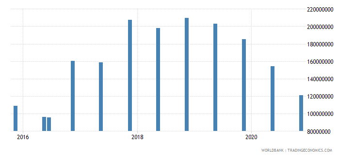 seychelles 14_debt securities held by nonresidents wb data