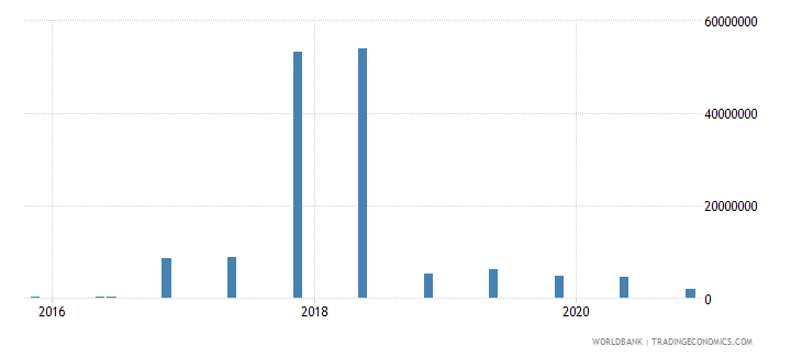 seychelles 15_debt securities held by nonresidents total short term wb data