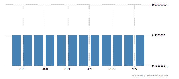 seychelles 16_international debt securities all maturities wb data