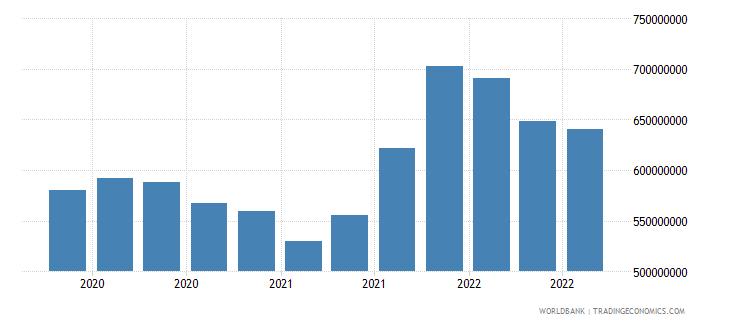 seychelles 24_international reserves excluding gold wb data