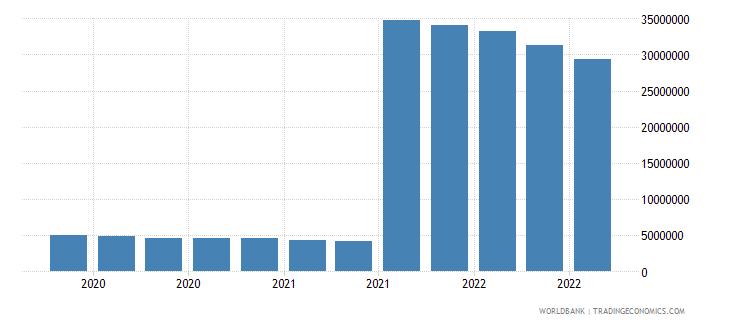 seychelles 25_sdr holdings wb data