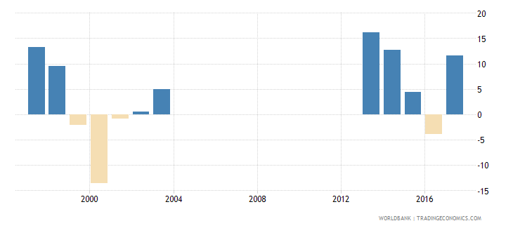seychelles adjusted net national income annual percent growth wb data