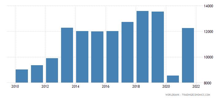 seychelles adjusted net national income per capita current us$ wb data