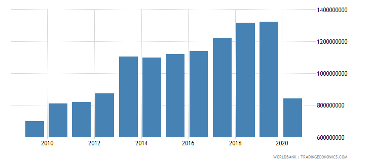 seychelles adjusted net national income us dollar wb data