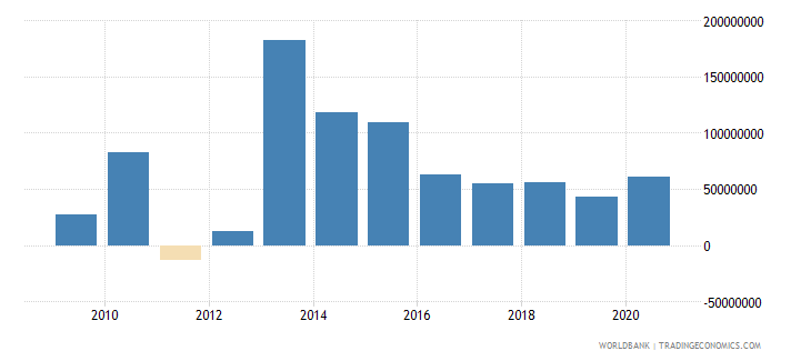 seychelles adjusted net savings excluding particulate emission damage us dollar wb data