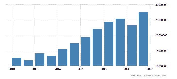 seychelles adjusted savings carbon dioxide damage us dollar wb data