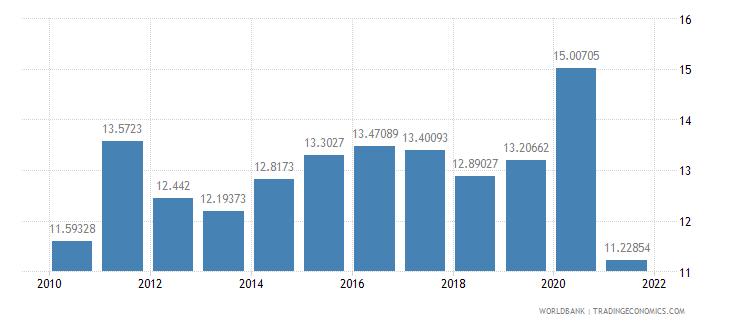 seychelles adjusted savings consumption of fixed capital percent of gni wb data