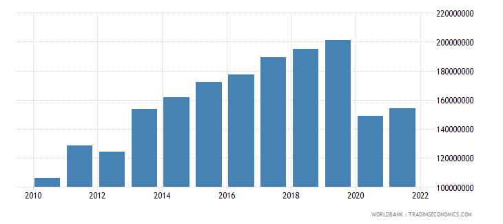 seychelles adjusted savings consumption of fixed capital us dollar wb data