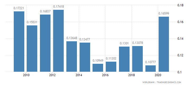 seychelles adjusted savings net forest depletion percent of gni wb data