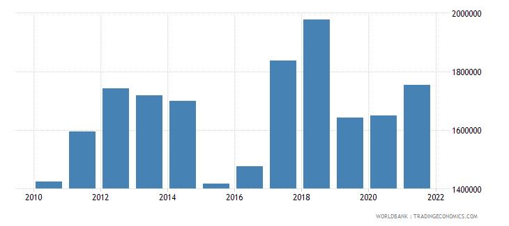 seychelles adjusted savings net forest depletion us dollar wb data