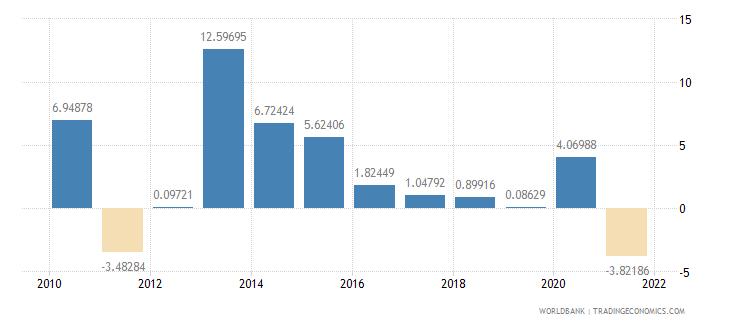 seychelles adjusted savings net national savings percent of gni wb data