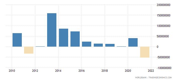 seychelles adjusted savings net national savings us dollar wb data