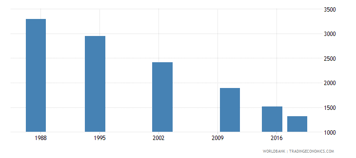 seychelles adult illiterate population 15 years female number wb data