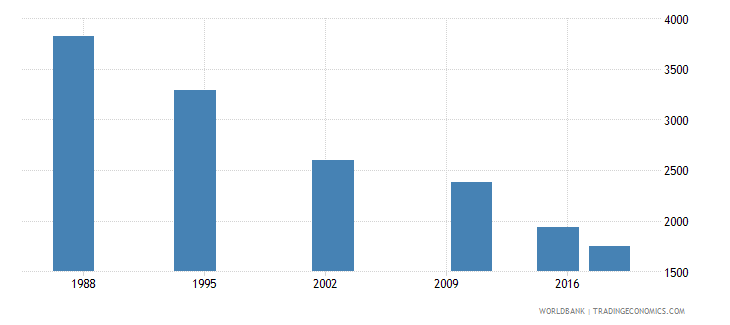 seychelles adult illiterate population 15 years male number wb data