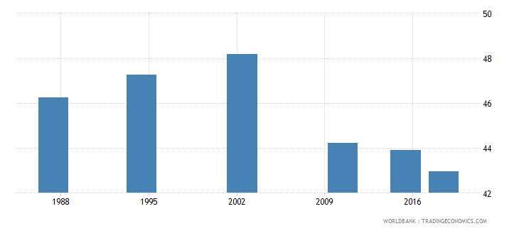 seychelles adult illiterate population 15 years percent female wb data