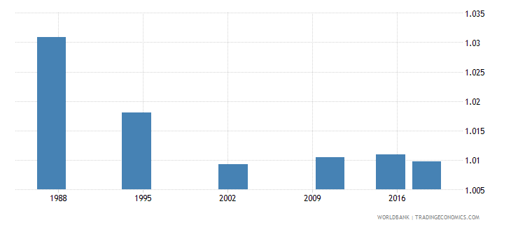 seychelles adult literacy rate population 15 years gender parity index gpi wb data