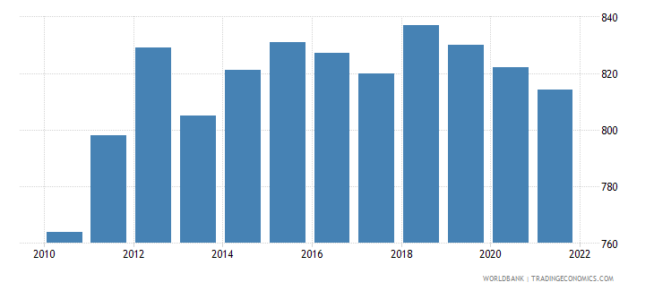 seychelles age population age 02 male interpolated wb data