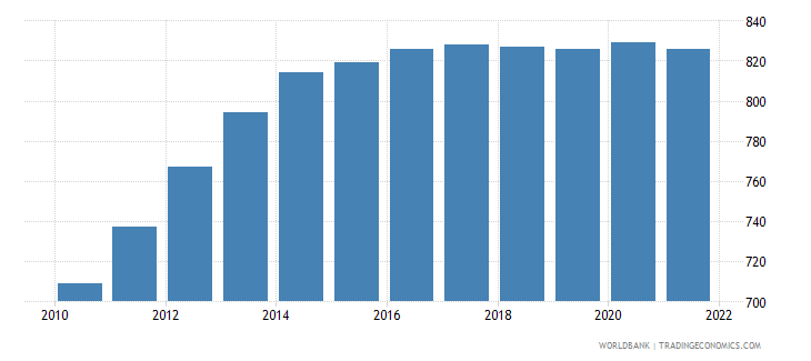 seychelles age population age 04 male interpolated wb data