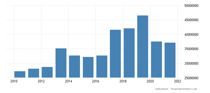 seychelles agriculture value added constant 2000 us dollar wb data