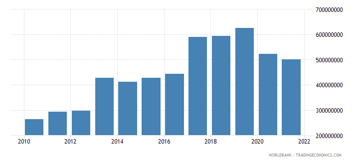 seychelles agriculture value added current lcu wb data