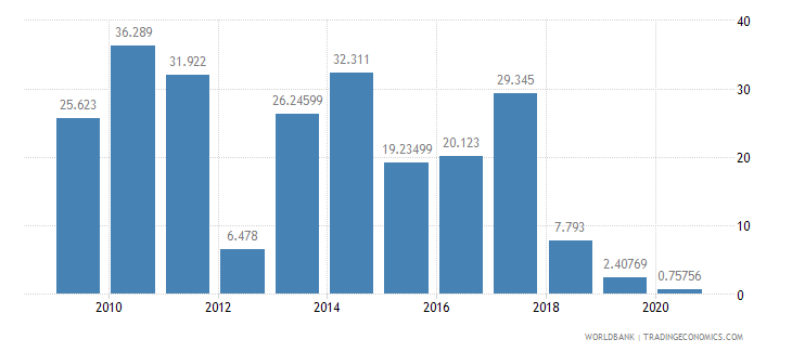seychelles air transport freight million ton km wb data