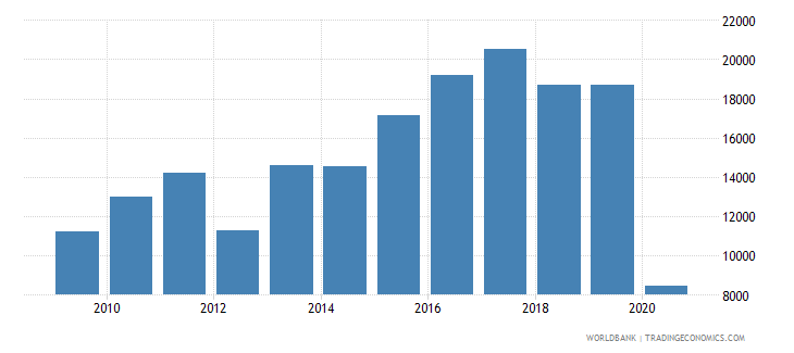seychelles air transport registered carrier departures worldwide wb data