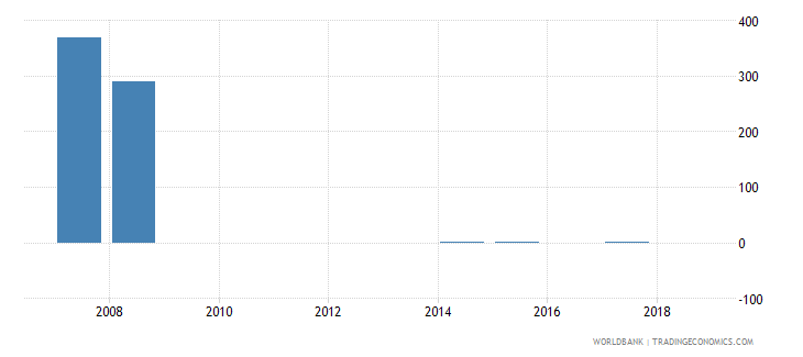 seychelles aquaculture production metric tons wb data