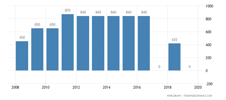 seychelles armed forces personnel total wb data