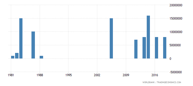 seychelles arms imports constant 1990 us dollar wb data