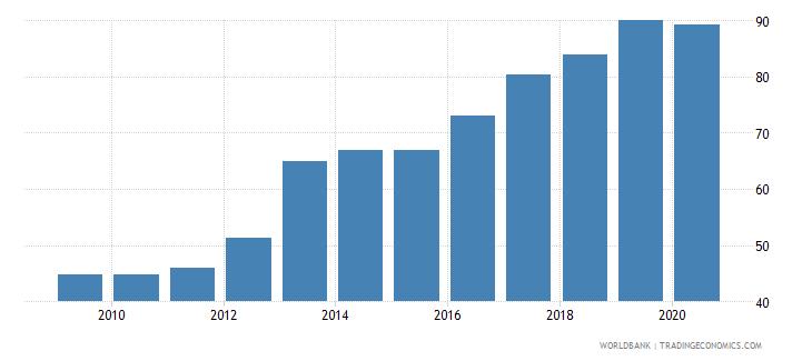 seychelles atms per 100000 adults gfd wb data