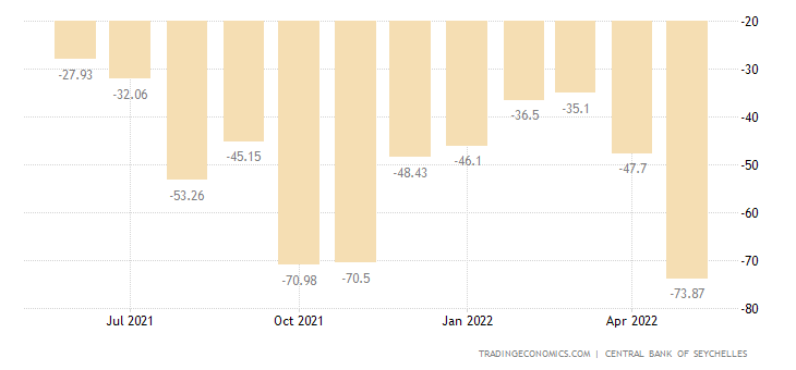 Seychelles Balance of Trade