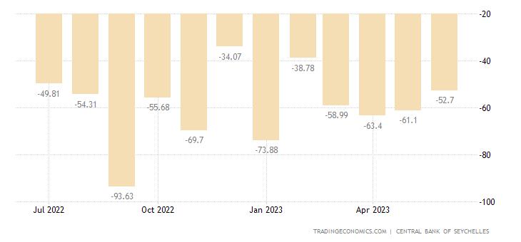 Seychelles Balance of Trade