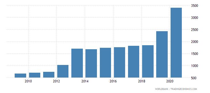 seychelles bank accounts per 1000 adults wb data