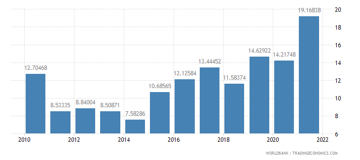 seychelles bank liquid reserves to bank assets ratio percent wb data