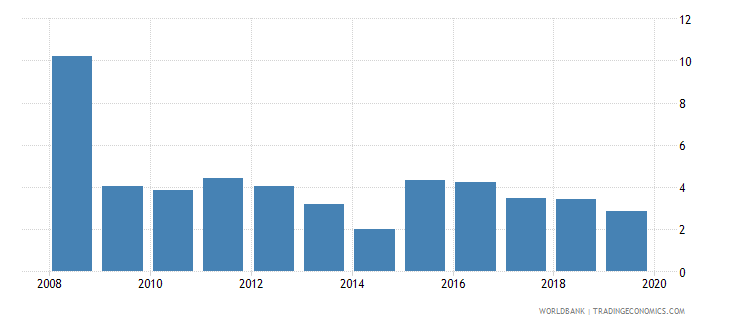 seychelles bank return on assets percent before tax wb data