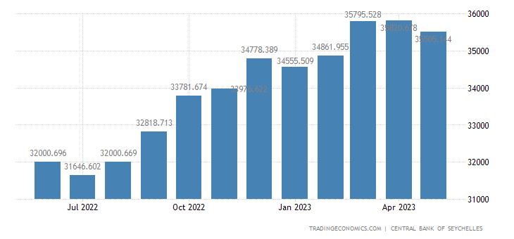 Seychelles Banks Balance Sheet