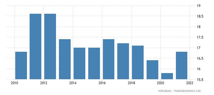 seychelles birth rate crude per 1 000 people wb data