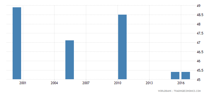 seychelles cause of death by injury ages 15 34 male percent relevant age wb data