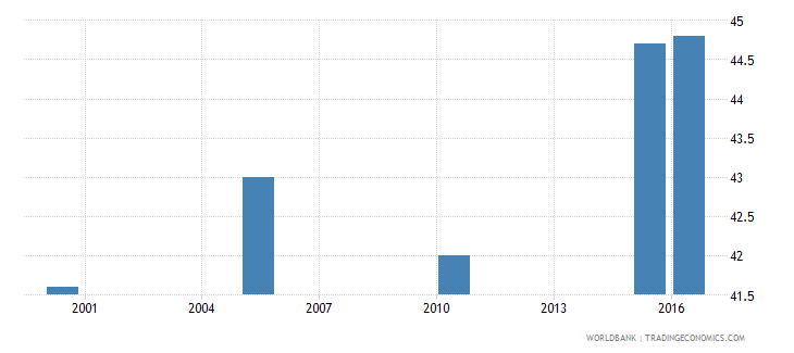 seychelles cause of death by non communicable diseases ages 15 34 male percent relevant age wb data