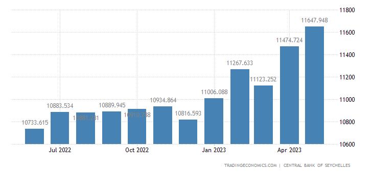 Seychelles Central Bank Balance Sheet