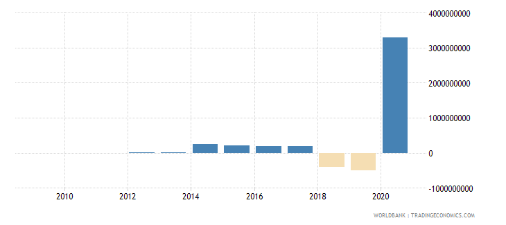 seychelles changes in inventories current lcu wb data