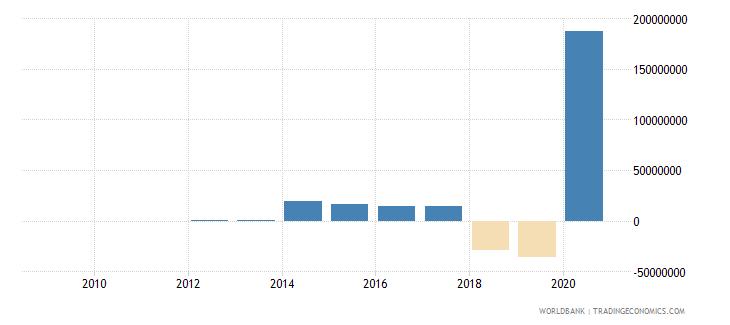 seychelles changes in inventories us dollar wb data